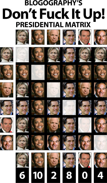 Blogography Presidential Candidate Matrix