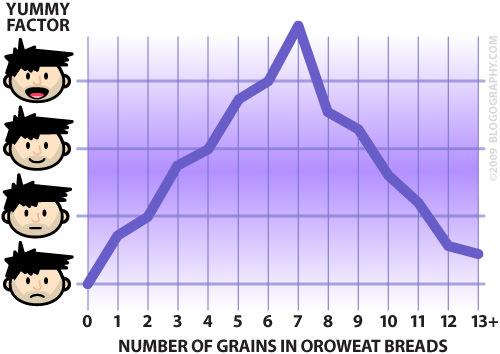 Oroweat Bread Grain Graph