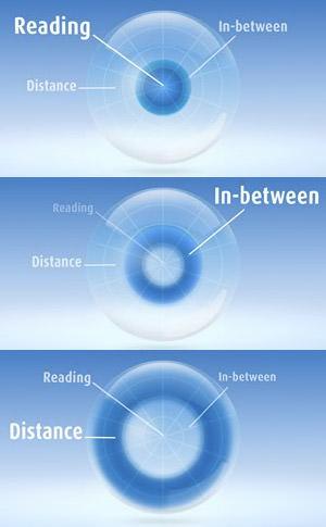 MultiFocal Lens Graphic