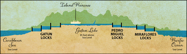 Panama Canal Elevation